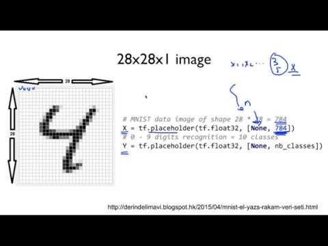 Jacob Cho's Data Science: [Sung Kim] ML lab 07-2: Meet MNIST Dataset