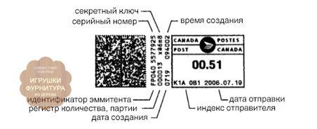 [Перевод] Угрозы безопасности в системах электронных почтовых марок    Привет, %username!     Вот-вот хабр для Почтового Бланка закроется на неопределённый срок, и нам невероятно хочется успеть выпустить в свет хоть малую часть долгостроя. Речь в статье пойдёт об основных уязвимостях двумерного кода, который всё чаще и чаще используется в мире почтовых операторов в качестве знака оплаты почтовых отправлений. Да, в статье достаточно много сумбура, но у нас всего 20 минут до блокировки и…