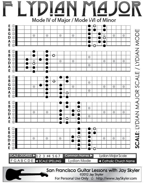 Lydian Major Scale chitarra Fretboard Patterns- Grafico, chiave di F