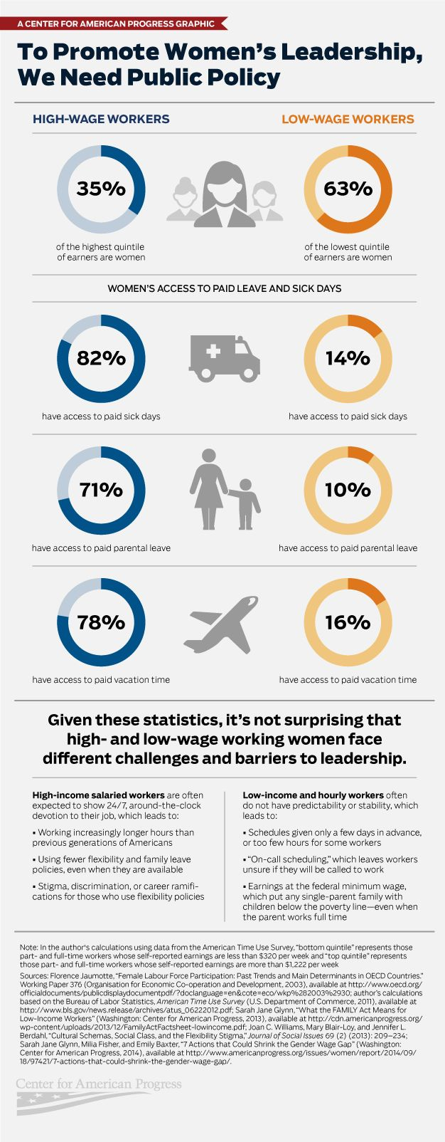 Infographic: To Promote Women's Leadership, We Need Public Policy By Emily Baxter, Judith Warner, Sarah Jane Glynn