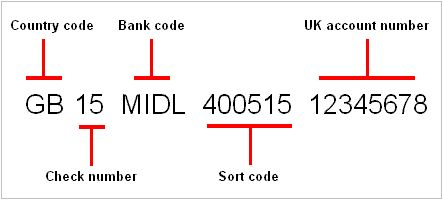 An IBAN looks like this GB15MIDL40051512345678. The structure is consistent but the actual length, which can be up to 34 characters, depends on the national standards of the country in which it is issued.