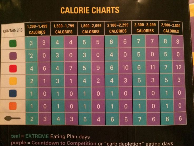 21 Day Fix Extreme Week 2 Update And More Details On The Eating Plan Health Amp Fitness