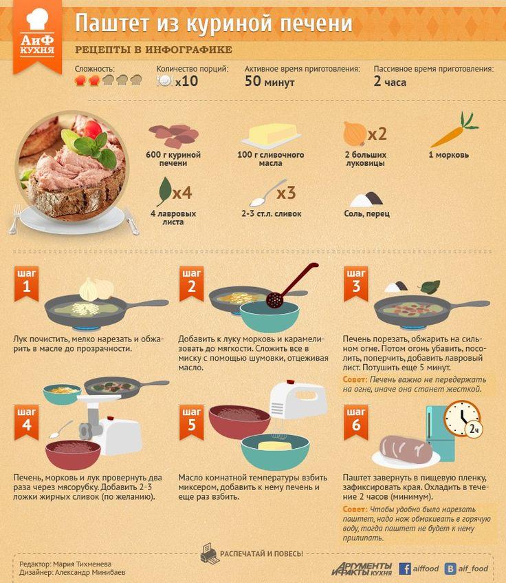 Рецепты в инфографике – 125 фотографий