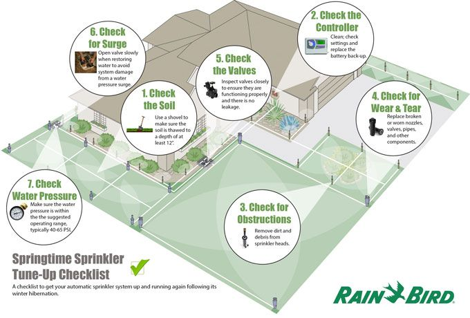 17 Best Images About Rainbird Homeowners On Pinterest