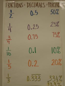 Anchor Charts - Math -fraction, Decimals & Percents