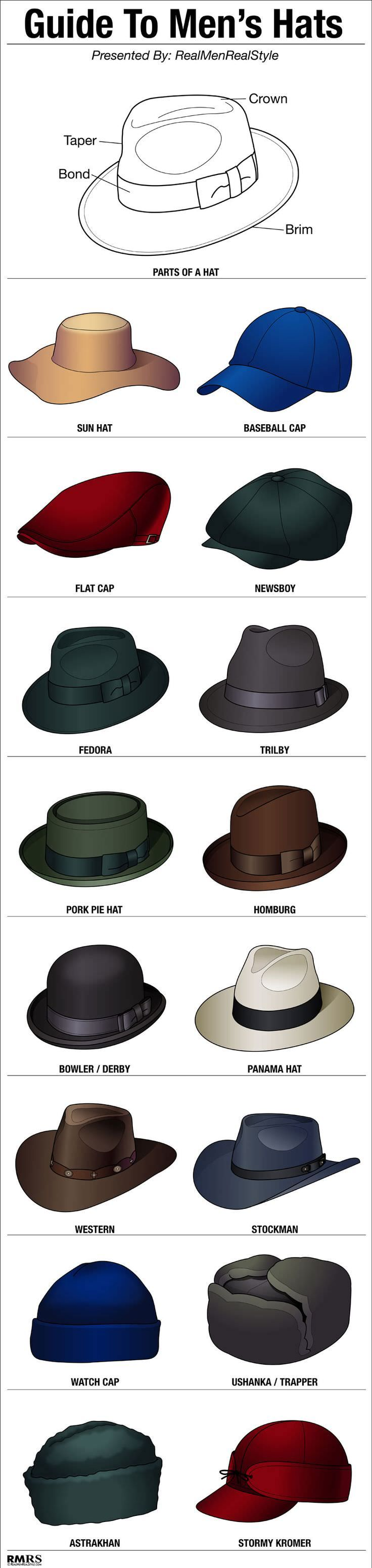 Hats too come in so many types!! #fashion #guide #infographics . . . . . der Blog für den Gentleman - www.thegentlemanclub.de/blog