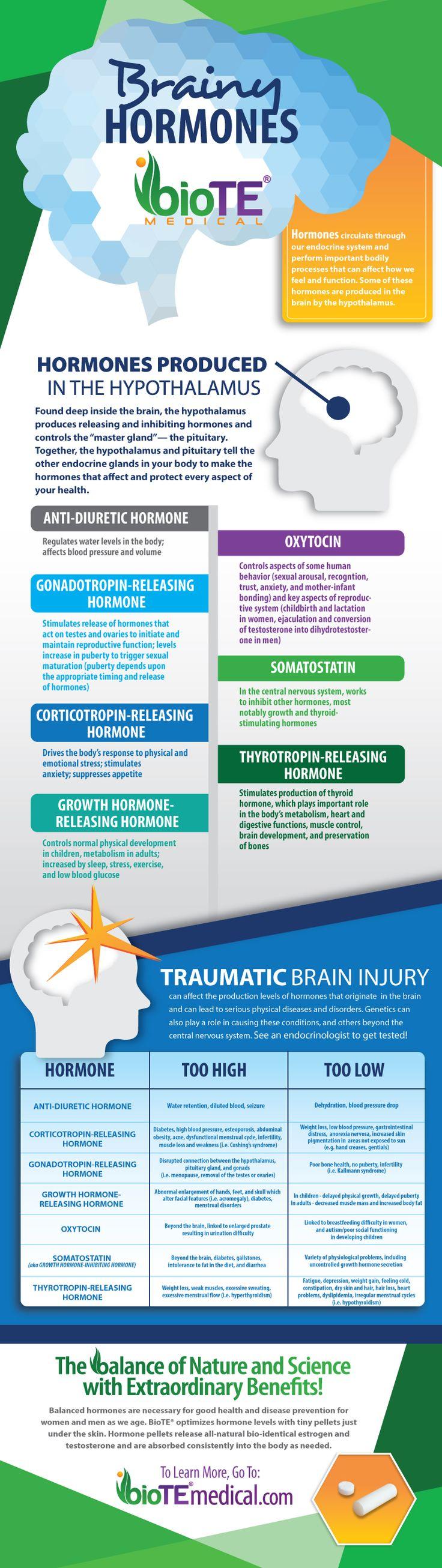 Hypothalamus hormones