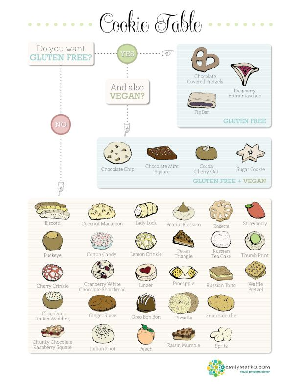 Cookie Table Info-graphic