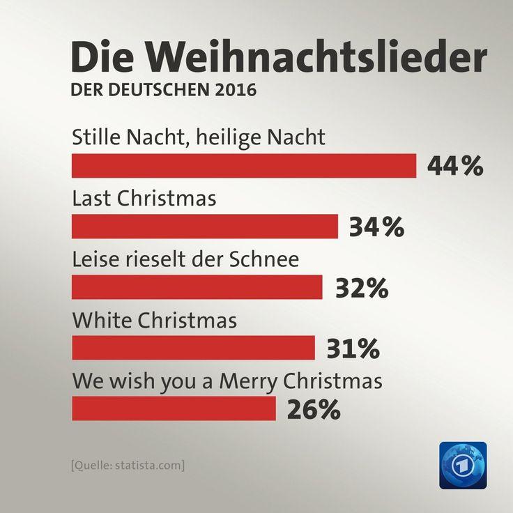Die Weihnachtslieder der Deutschen 2016: Stille Nacht - 44 Prozent, Last Christmas - 34 Prozent, Leise rieselt der Schnee - 32 Prozent, White Christmas - 31 Prozent, We wish you a Merry Christmas - 26 Prozent. Quelle: Statista.com