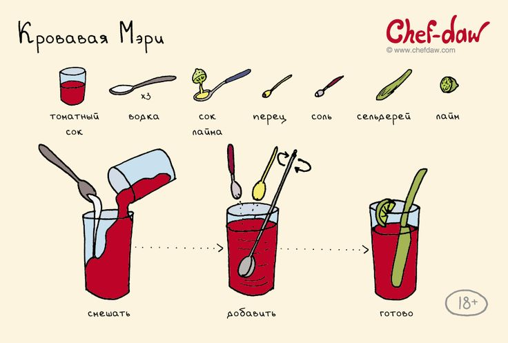 chefdaw - Кровавая Мэри