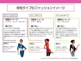 骨格診断アドバイスシート - イメージコンサルタント 丸田久美子のパーソナルカラー・骨格診断ImageUpMethod♪
