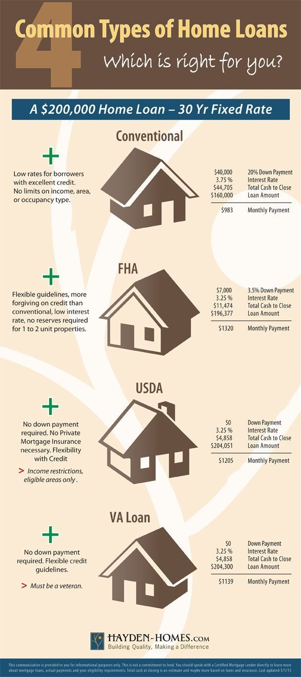 Common loan programs offered for home buyers including Conventional, FHA, USDA (Rural Development) and VA.: