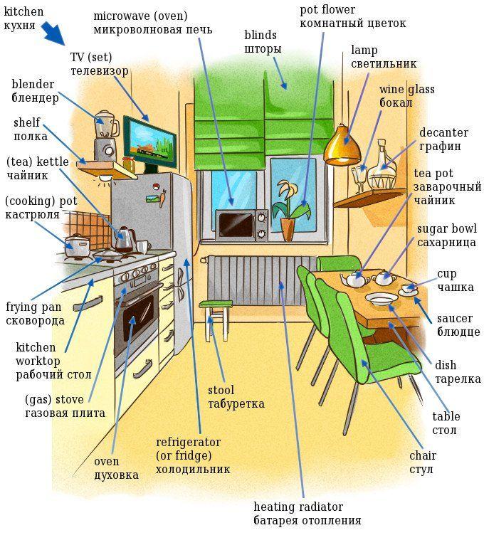 English kitchen — Кухня на английском