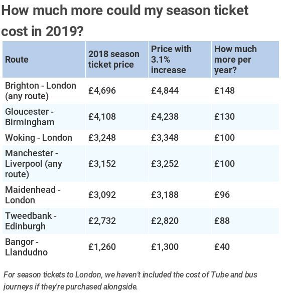 Rail Fare Rises 2019 How Much More Will You Pay Maidenhead