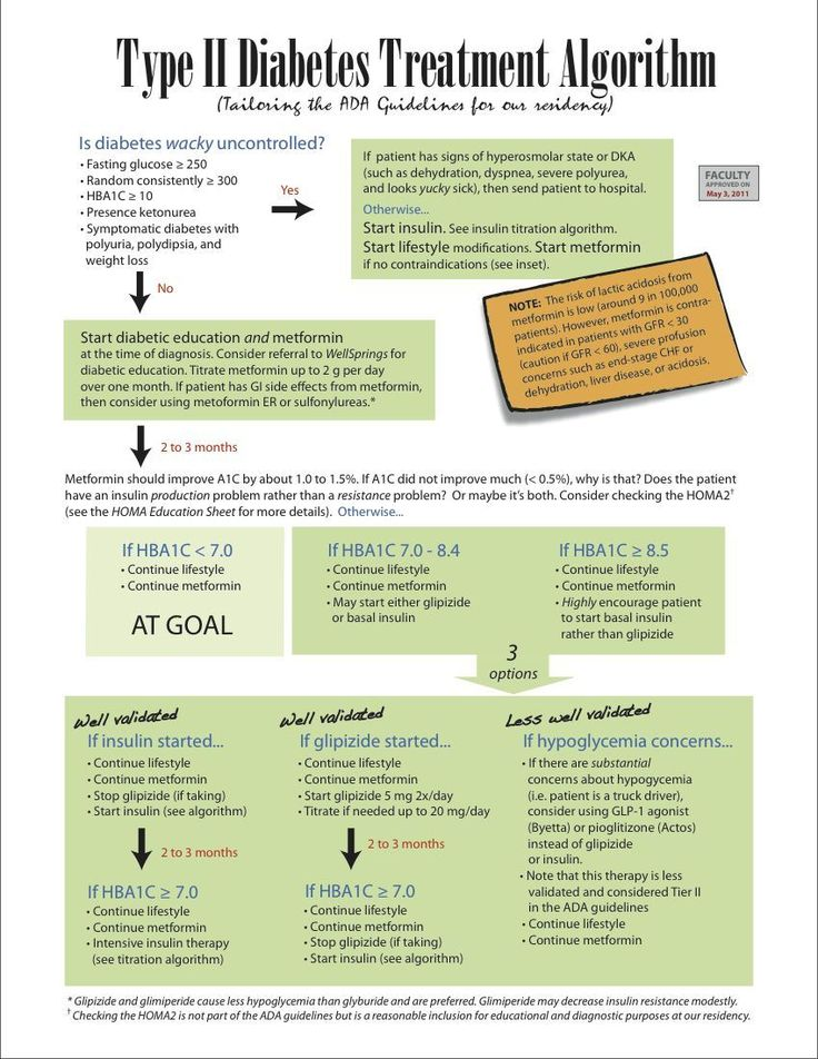 Type 2 Diabetes Treatments Algorithm -- Check this out by going to the link at the image.