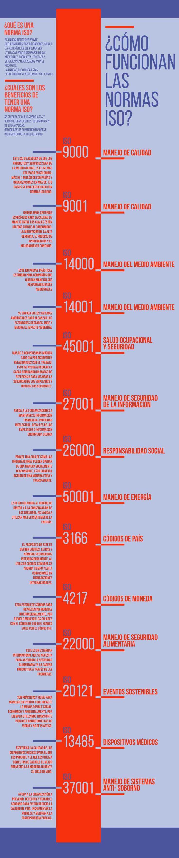 5 (100%) 1 vote Hola: Una infografía sobre lasNormas ISO: qué son y cómo funcionan. Vía Un saludo  Anuncios Relacionado