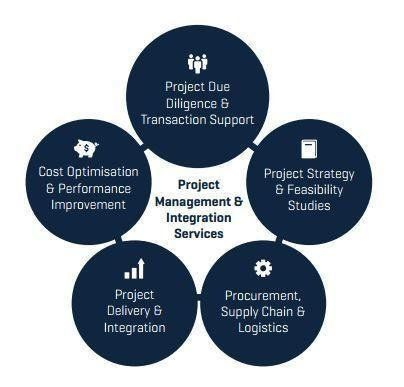 #ProjectManagementConsultancy gives the effective management solutions to the company to improve the efficiency and  outcome of the project in the manufacture sector.The main responsilibity for the #ProjectManagementConsultant to manage the project by his knowledge,skills, and capability at various stages.