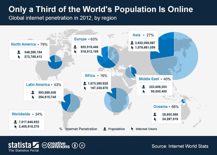 This chart illustrates global internet penetration in 2012, broken down by region. #statista #infographic