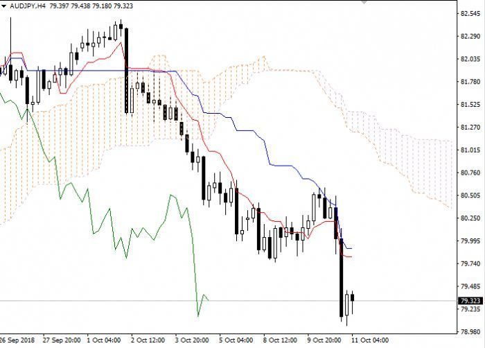 Aud Jpy Ichimoku Clouds 11 October 2018 07 59 Free Forex Signals