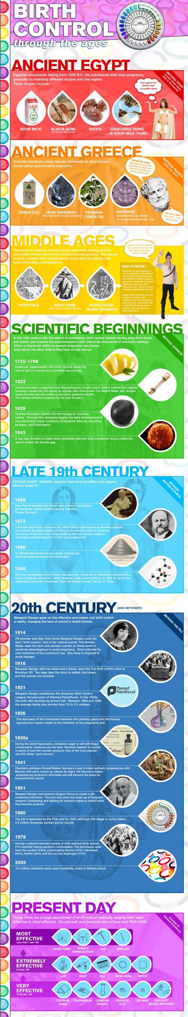 Birth control through the ages Infographic