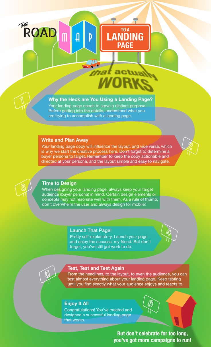 The Road Map to a Landing Page That Actually Works | Titan Web Marketing Solutions