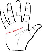 Love Line or Heart Line: If there are circular creases on the Love Line below the pinkie finger, the person may have eye or eyesight problems. If the circular creases appear on other part of the Love Line, it indicates problems in maintaining relationship. / Chinese Palm Reading - Love Line or Heart Line