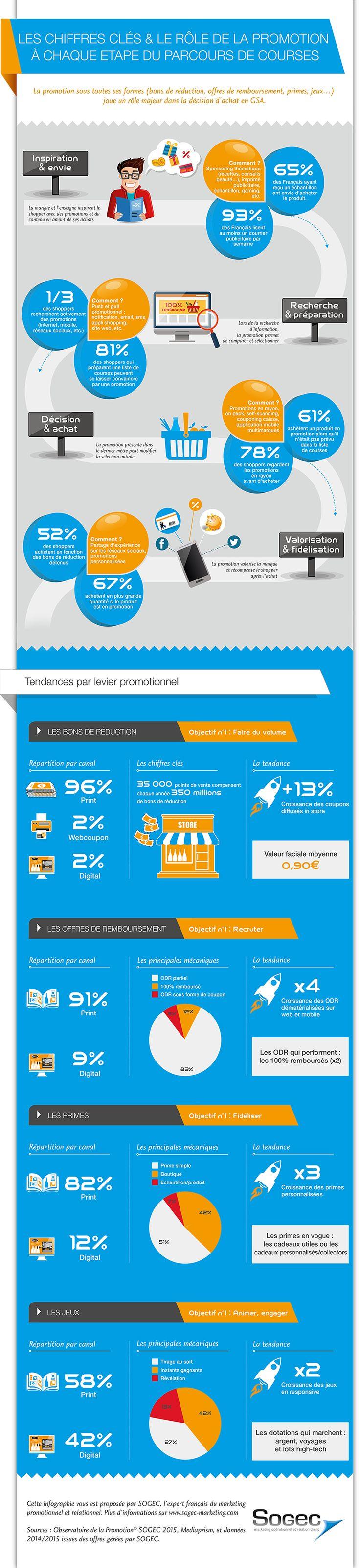 Promotions et parcours d'achat 2015