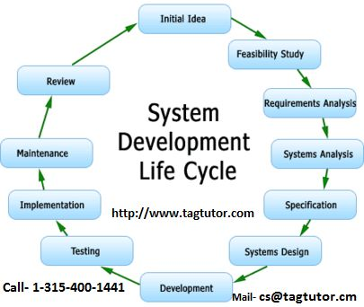 The systems development life cycle (SDLC), also referred to as the application development life-cycle, is a term used in systems engineering, information systems and software engineering to describe a process for planning, creating, testing, and deploying an information system. http://www.tagtutor.com/homework-help/computer-science/system-development-life-cycle