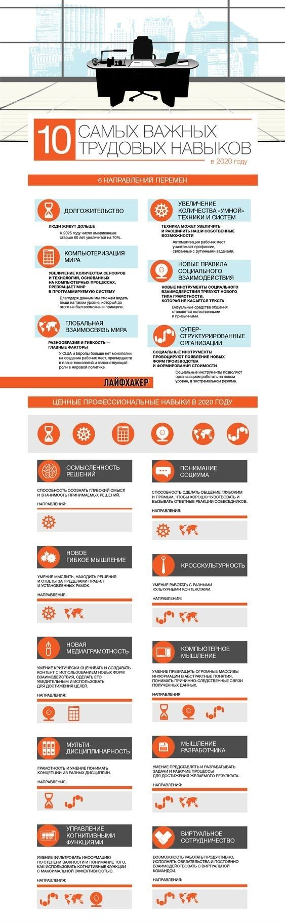 10 самых важный трудовых навыков к 2020 году инфографика, 2020, трудовые навыки, трудовик, работа, длиннопост