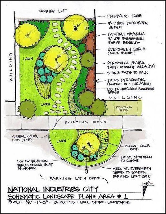 Backyard Landscaping Basic Landscaping Planning Tips Diy Landscape Backyard Landscape Plan Landscape Architecture Portfolio Garden Design Plans