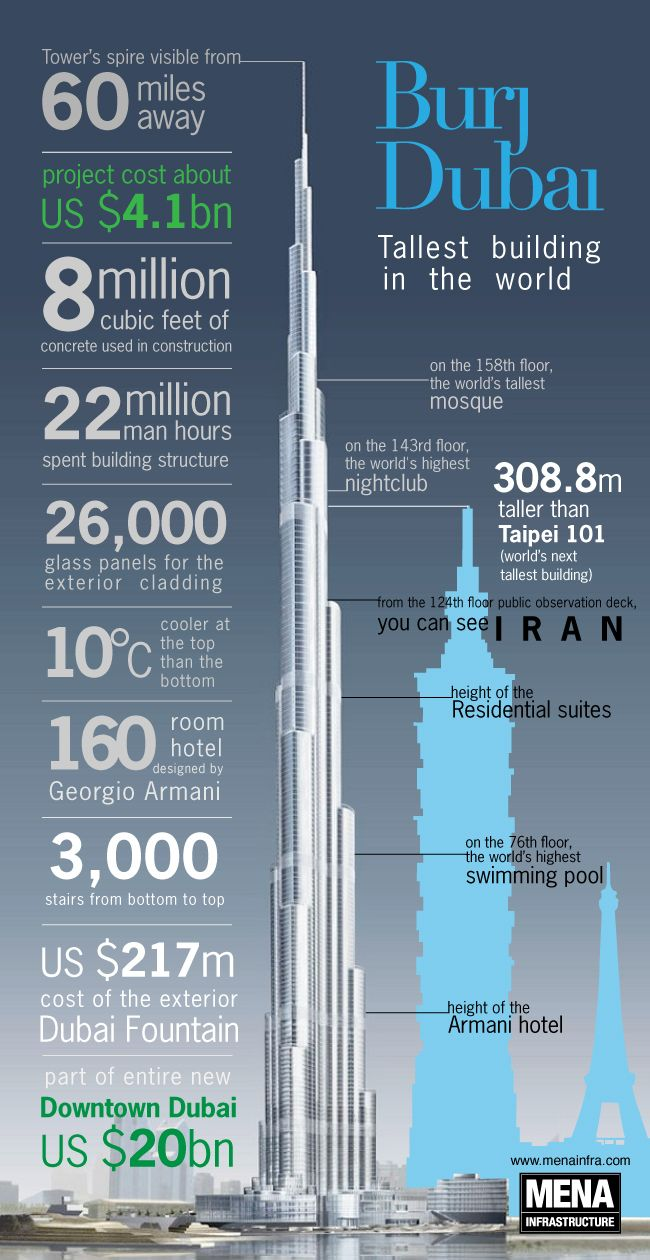 The Burj Khalifa Is Located In Dubai, United Arab Emirates and It Is The Tallest Building In The World With 160 Floors. This Chart Shows The Comparisons Between The Burj Khalifa And Other Tall Buildings. Talk About A Tall Building... It Was Built Past The Clouds.