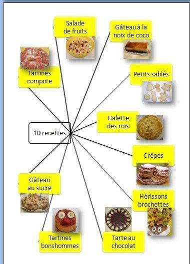 Les 47 meilleures images du tableau p tisserie maternelle - Devenir professeur de cuisine ...