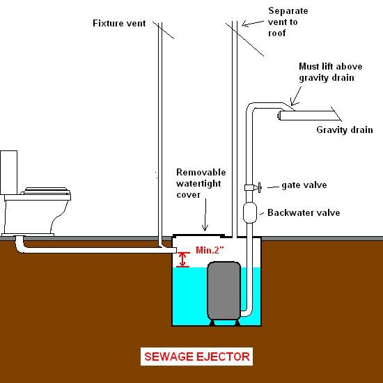 Best 25 Sewage Ejector Pump Ideas On Pinterest Basement Toilet Sump Pump And Diy Interior