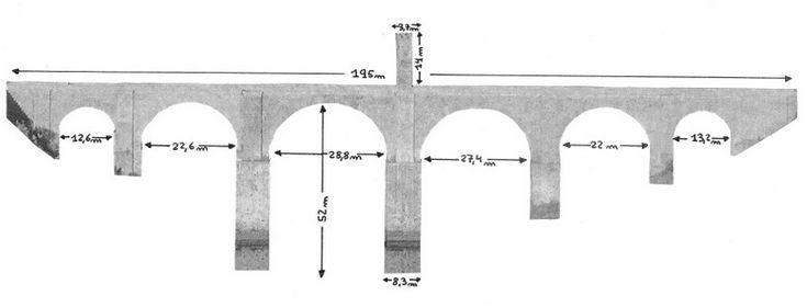 Dimensiones del Puente de Alcántara