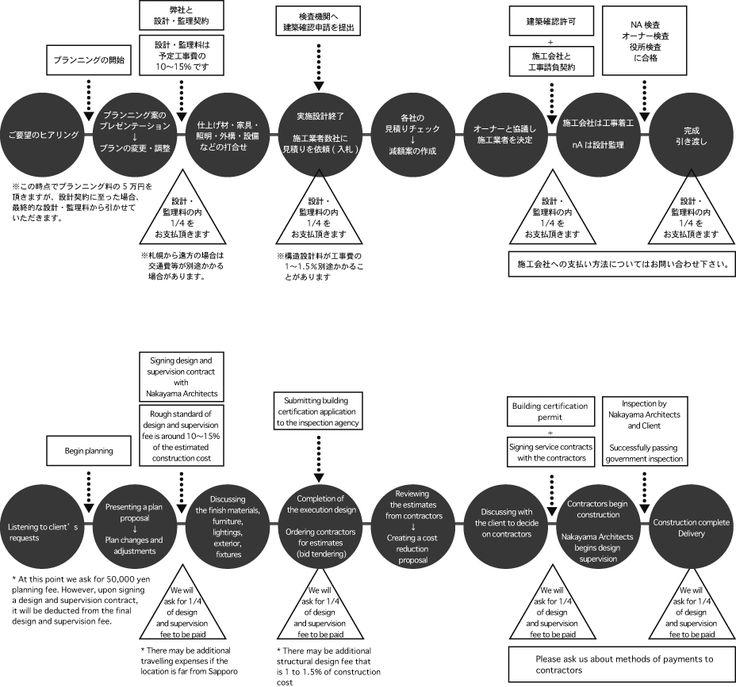 設計プロセス