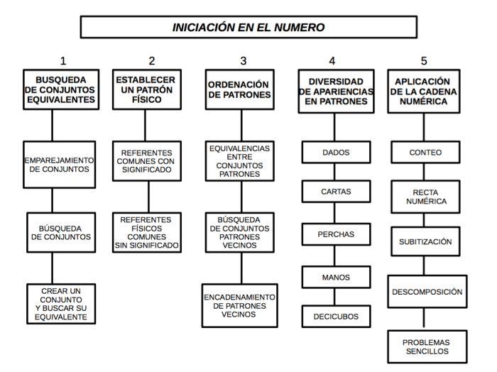 MAPA CONCEPTUAL DE SECUENCIACIÓN DE ABN EN 3 AÑOS