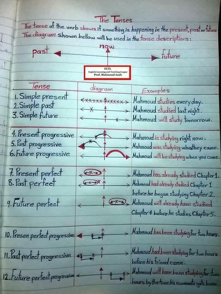 Grammer English To Help Make Sense Of French Tenses English