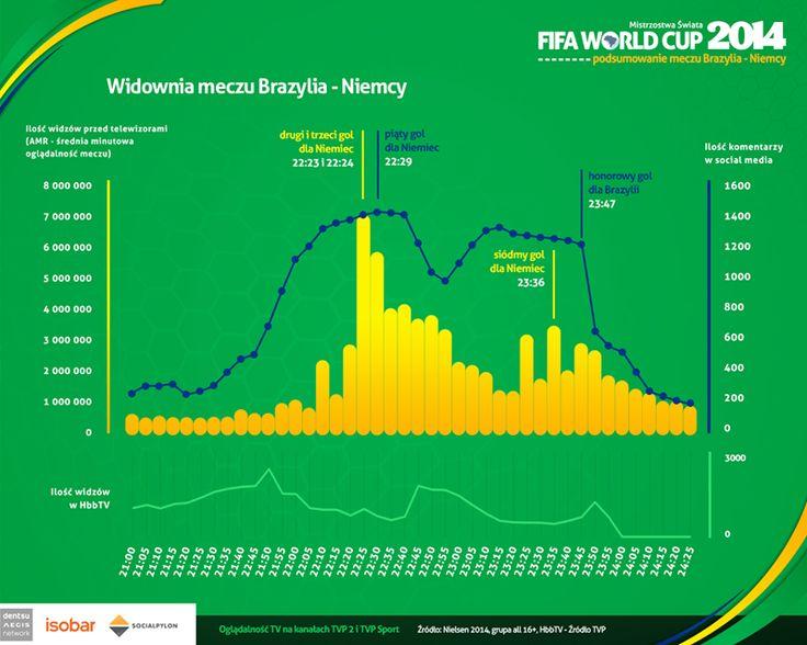 6,5 miliona widzów w TVP 2 i TVP Sport to najwyższa jak dotąd widownia meczu w czasie tegorocznych mistrzostw w Brazylii (średnia minutowa oglądalność 5,3 mln podczas meczu otwarcia). Jednak to w social media spektakularna ilość goli strzelonych przez reprezentację Niemiec i miażdżąca porażka Brazylii spowodowały co najmniej 4 krotny wzrost ilości komentarzy w stosunku do meczu otwarcia.
