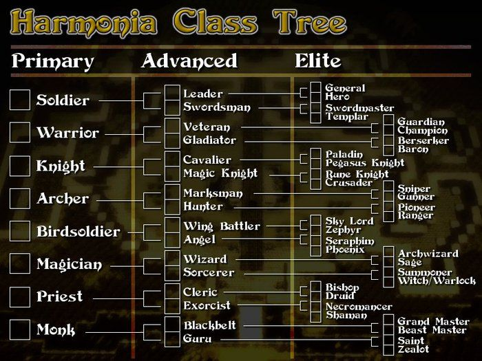Rpg classes | characters | RPG, Class tree, Character Design