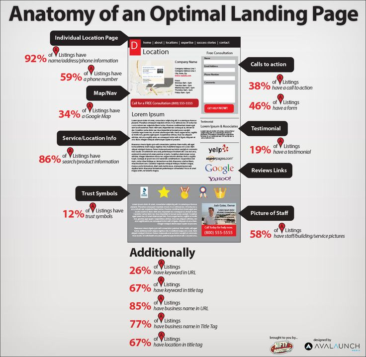 Anatomy of an Optimal Landing Page