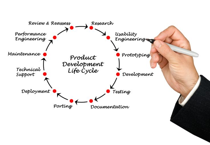 Product Development Life Cycle The complete process of bringing a new product to market. A product is a set of benefits offered for  exchange and can be tangible or intangible