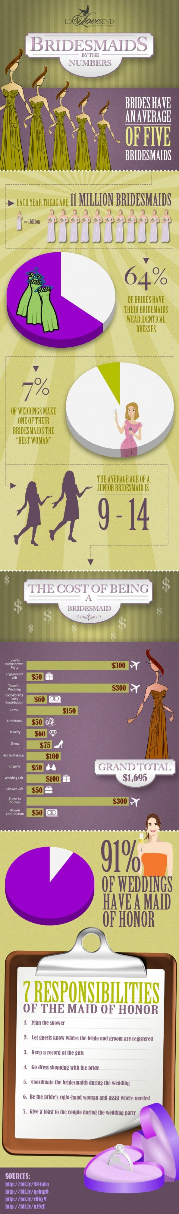 inexpensive wedding shower invitations%0A Bridesmaids by the Numbers Infographic Maybe I u    m wedding obsessed  maybe  not   I definitely am