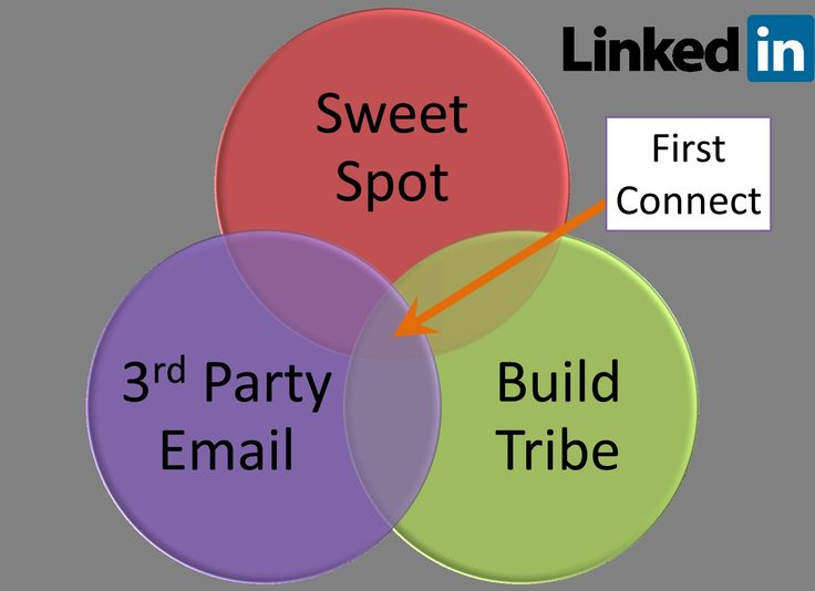 Linkedin b2b case studies