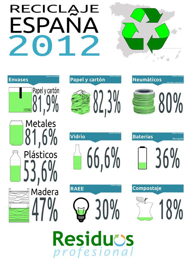 Reciclaje en España (datos de 2012) #infografia #infographic #medioambiente