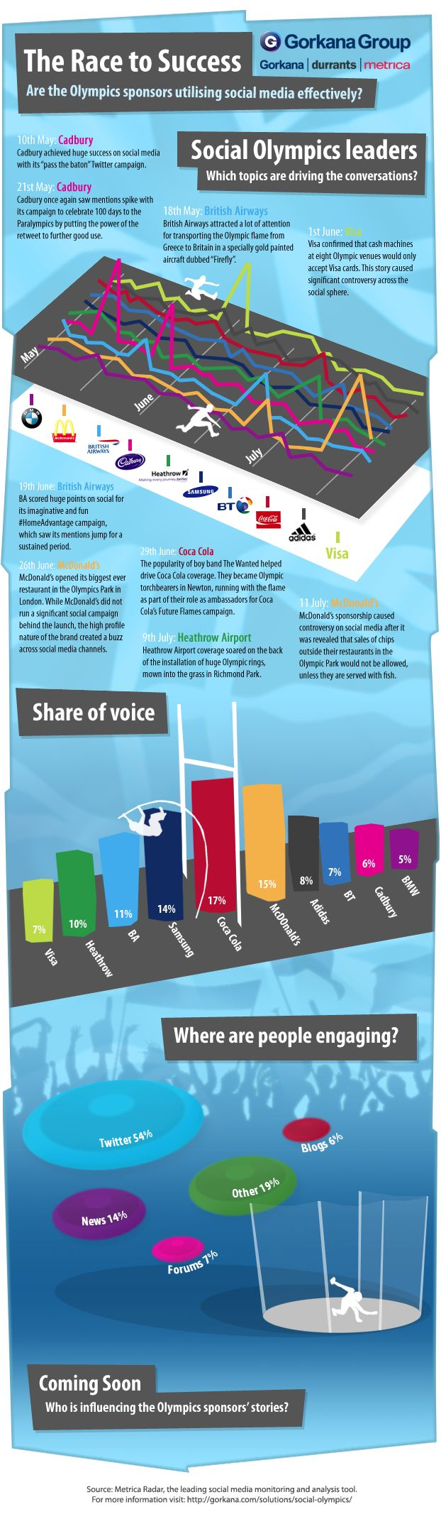 Social Olympics - Infographic
