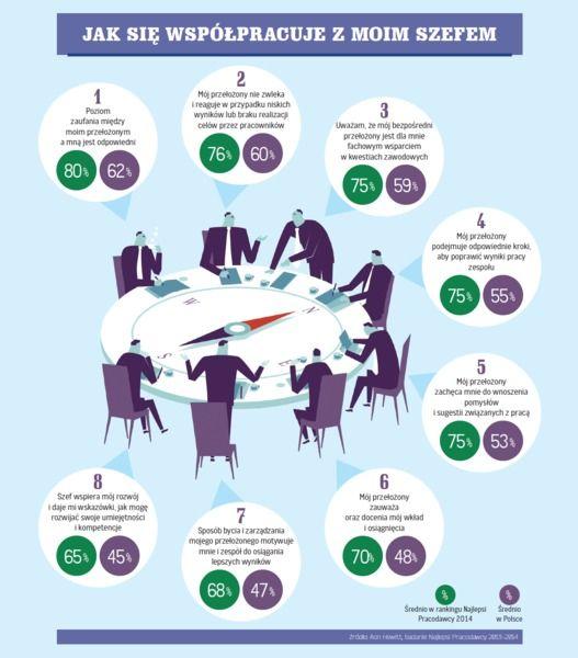 Jak menedżerowie kształtują ZAANGAŻOWANIE pracowników? - galeria