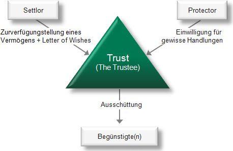 Trusts können alle Arten von Vermögenswerten aufnehmen – sie eignen sich hervorragend zur Steueroptimierung und zum Schutz von Vermögen und Privatsphäre. Seit Generationen werden Trusts zum Schutz von Familienvermögen in wirtschaftlich und politisch schwierigen Zeiten genutzt.