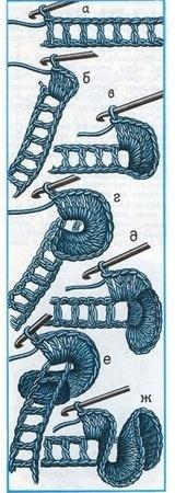 Вязаные рюши крючком. Мастер-класс фото 2: Craft, Idea, Crochet Technique, Crochet Stich, Crochet Stitches, Crochet Tutorial, Crochet Ruffle, Crocodile Stitch, Crochet Pattern