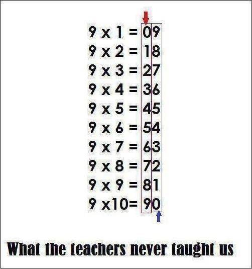 34 best images about Times Table Teaching on Pinterest ...