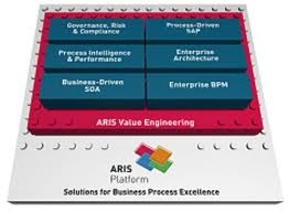 ARIS Solution Software, Keep processes on target.  Align processes with business aims—  it's easy with ARIS.